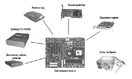 Основные узлы системного блока