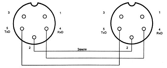 Соединительный кабель MIDI-
