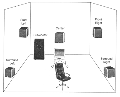 Схема расположения звуковых