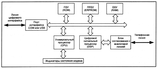 Аналоговый модем схема