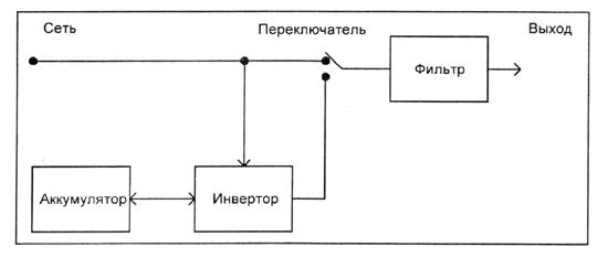 Блок-схема ИБП типа off-line
