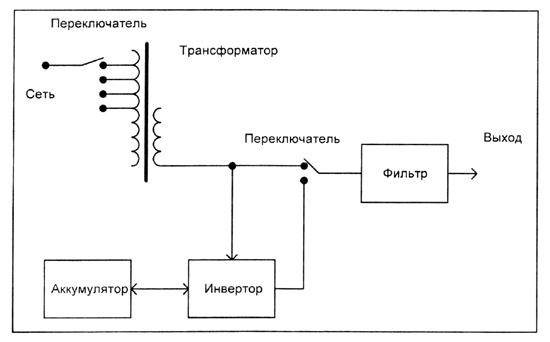 линейно-интерактивного ИБП